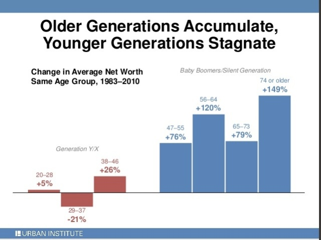 Old vs Young - Wealth