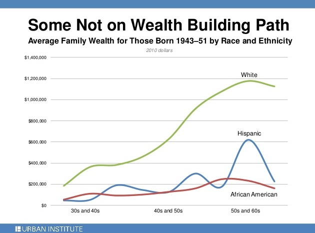 Urban Institute - Wealth by Race