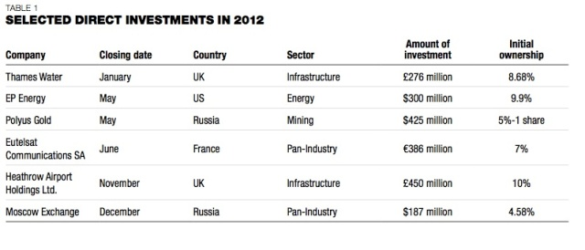 Direct Investments 2012 CIC