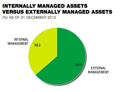 int ext mgmt